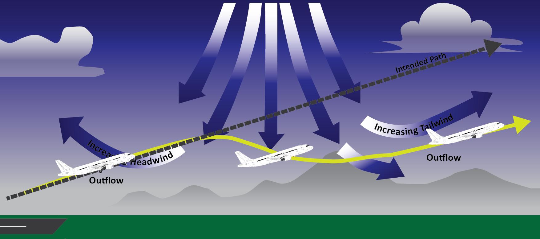 Windshear Nedir, Nasıl Gerçekleşir ?