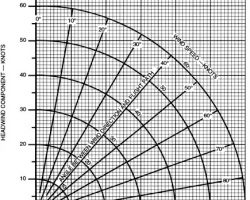 Basit Yan Rüzgar Bileşeni Hesaplama Formülü